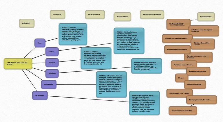 Carte heuristique personnelle - Bloom digital