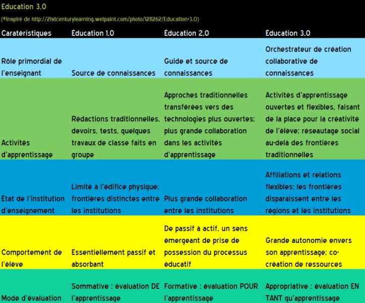 Éducation 3point0