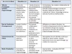Éducation 3