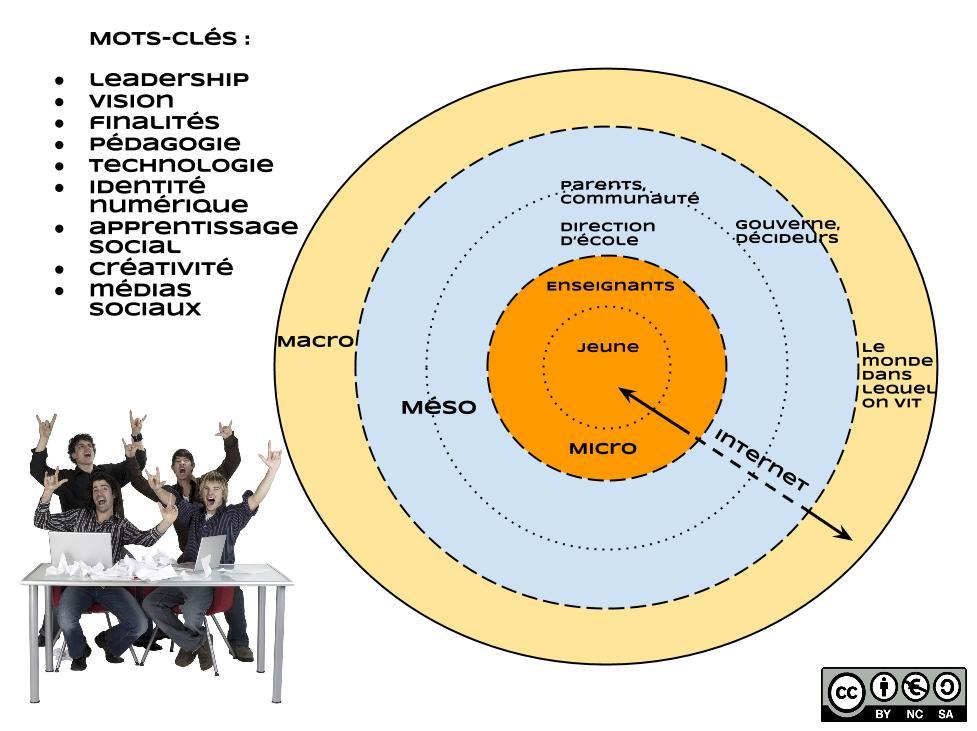 Plan pour FCENB13