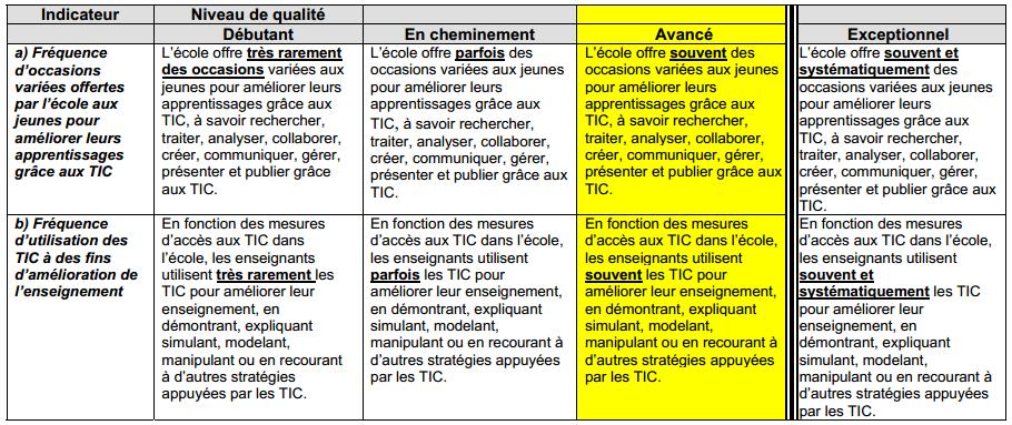 Tic et d veloppement professionnel un projet d quipe - Grille d evaluation des competences professionnelles ...